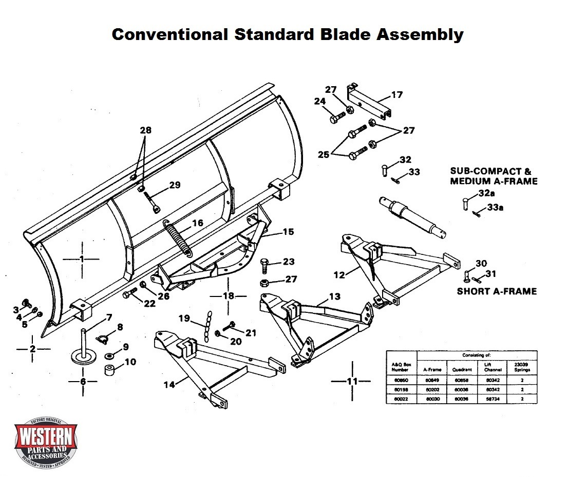 Blade Components