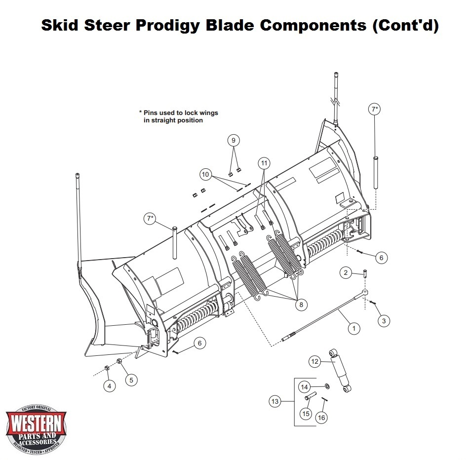 Blade Components Continued